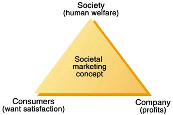 Societal Marketing Concept Assignment Point