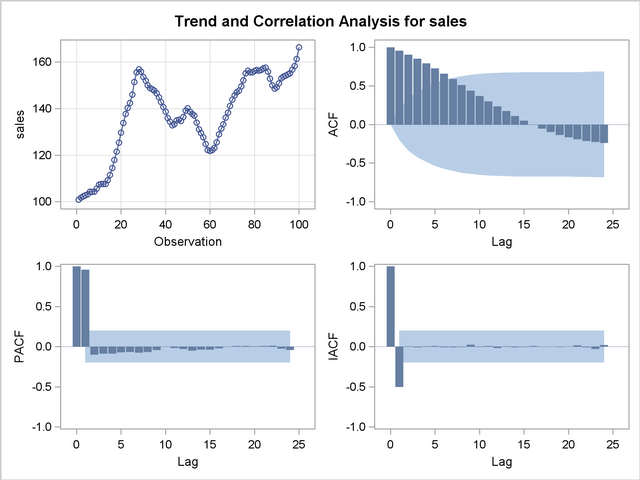 correlation analysis thesis