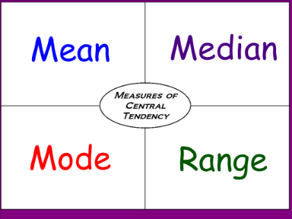 Lecture on Measures of Central Tendency