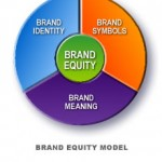 Term paper on Building Brand Equity