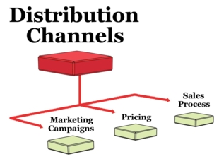 Lecture On Distribution Channel Assignment Point