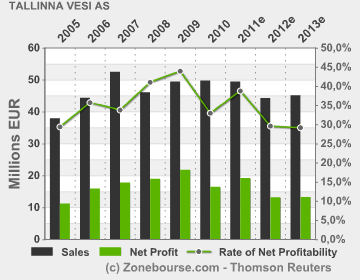 Results of Operating Performance