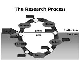 Lecture on The Research Process