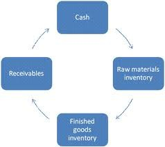 Lecture on Cash and Working Capital Management