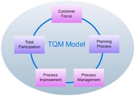 Assignment on Total Quality Management