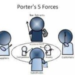 Lecture on Porter's 5 forces analysis