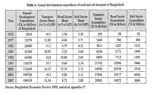 bangladesh roads and transport statistics