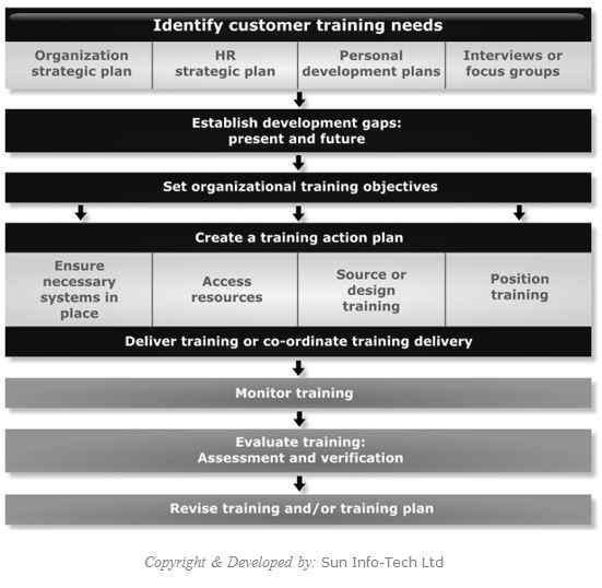 develop employees