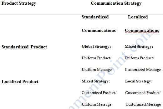 Cross-cultural Consumer Behavior and Multinational