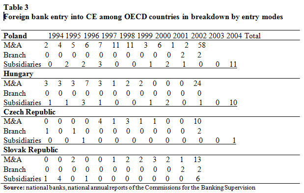 the entry of foreign banks into The entry of foreign banks into the chinese banking sector august 10, 2006 samsung economic research institute china.