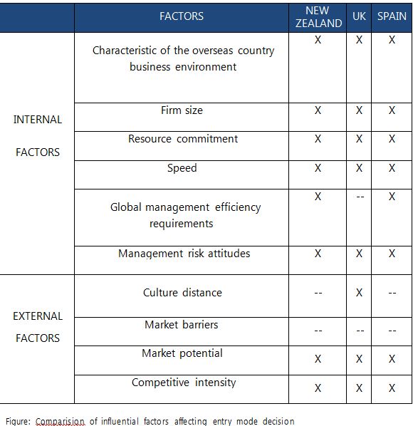 assignment on modes of international business The focus of this assignment is to draw upon your knowledge of international business to present proposals concerning the effective management of the proposed action to enter into the overseas market or expand operations in the existing overseas market which you selected in assessment 1.