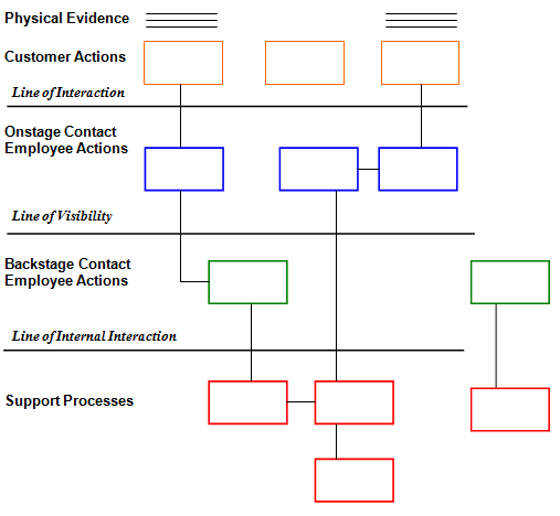 Service blueprint for loan sanction research paper academic writing service blueprint for loan sanction malvernweather