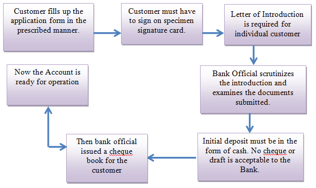 banking operation manual Banking operations management banking operations make sure our processes and transactions are executed correctly, which minimising risk and maximising quality of.