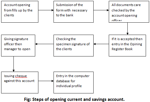 procedure of opening l c a case of uttara bank limited part 2