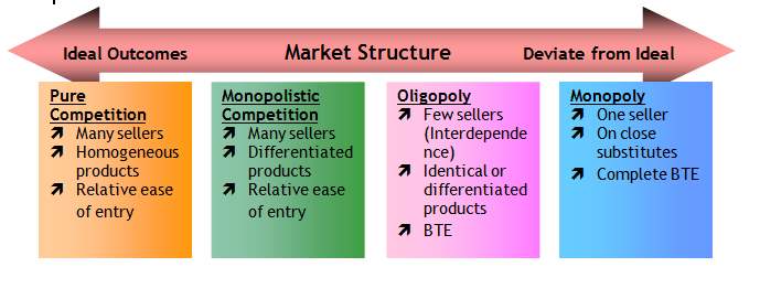 Types of Foreign Exchange Market - Business Jargons