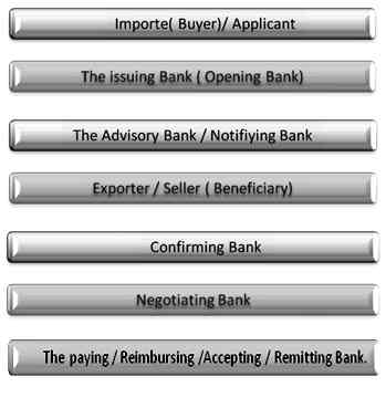 applicant the party who applies to the opening issuing bank for the issuance of a letter of credit