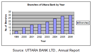 uttara bank limited in small and Standard bank limited inaugurates 125th branch, bagichahat branch sbl uttara model town branch has been shifted to new address at latif emporium.