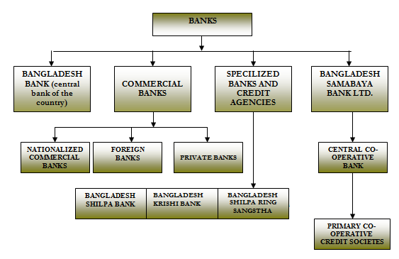A Report On Banking System Of Mercantile Bank Ltd