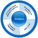 Remittance Management System(RMS) of Sonali Bank Limited (Part-1)