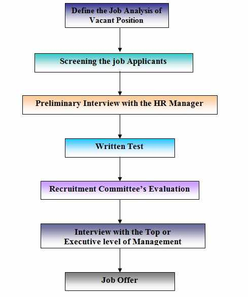 international expatriate recruitment and selection process by executive firm Selection is the process of gathering tant to note that recruitment and selection are discrete labor market from which expatriates – international.