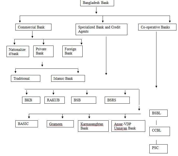 Banking Operation under Bangladesh Bank