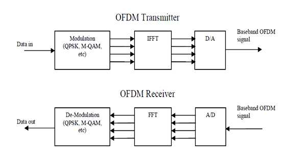 Basic OFDM transmitter and receiver