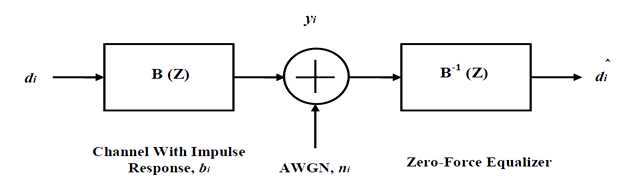 Block Diagram of a Simple Transmission