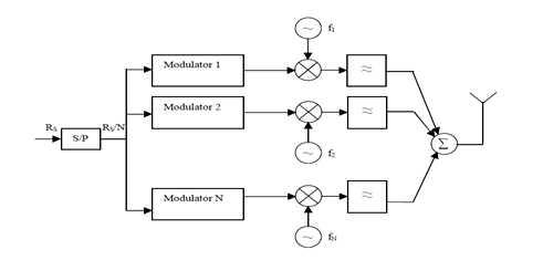 Block diagram of a generic MCM transmitter