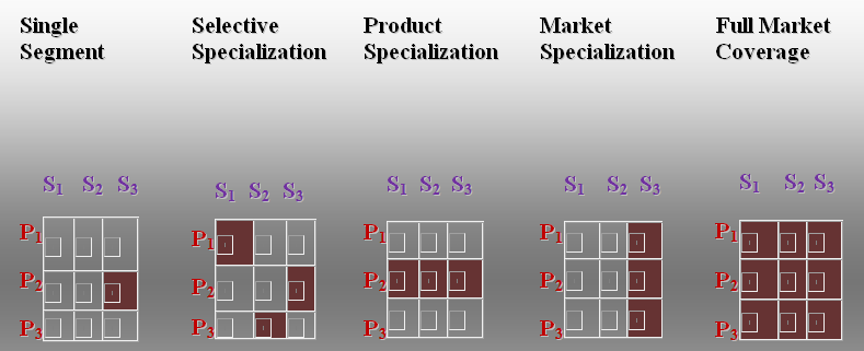report of the segmentation targeting and Segmenting a market refers to targeting a product to a specific target customer or industry, such as selling footwear to women or accounting software to hospitals market segmentation helps new companies develop a niche, or existing companies expand or diversify any marketing segmentation plan .