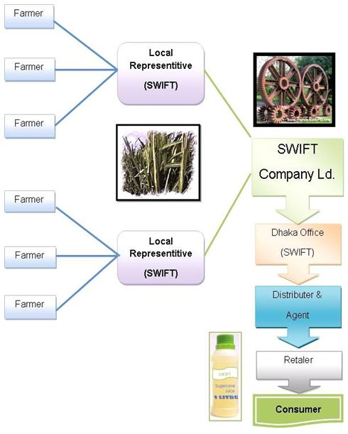 "new business plan sugarcane juice A brief report on ""sugarcane juice buisness plan"" directors project ""executive - masters in business administration"" 2011-2014 submitted by: rajkumar pawar (2011g13) executive summary  introduction sugarcane juice industry is a business idea that deals is product."
