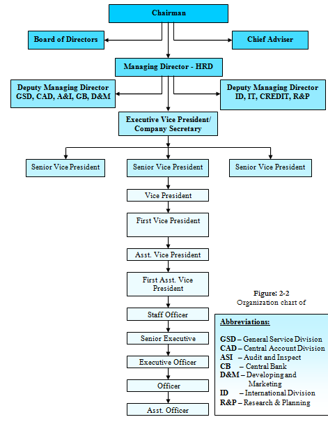 organization structure of hbl Organization structure president / ceo mamoru suwama office production vice president sr general manager general manager/ technical advisor senior manager manager.