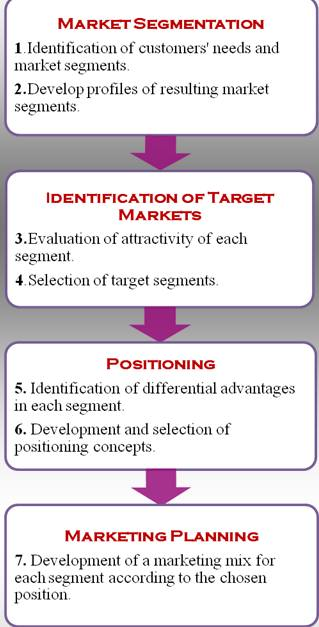 Preparing a Marketing Plan: Customer Targeting and Market Positioning