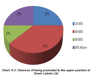 Chances of being promoted to the upper position at