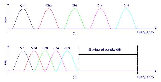 Comparison between conventional FDM and OFDM