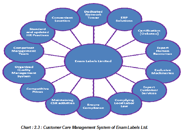 Customer Care Management System of Enam Labels Ltd