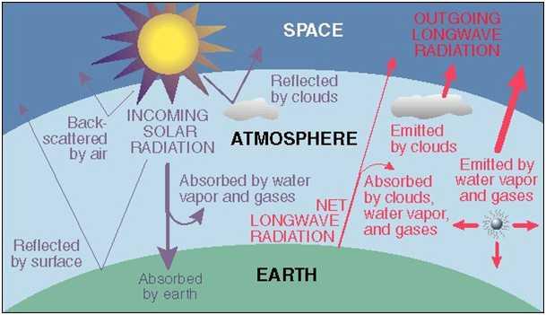 Diagram of overall solar radiation