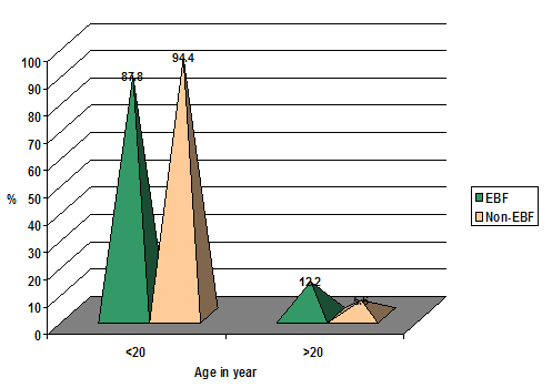 Distribution of the infants by their mother's age of first marriage