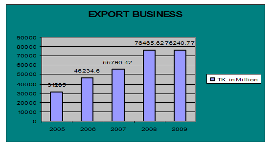 Export from 2005 to 2009