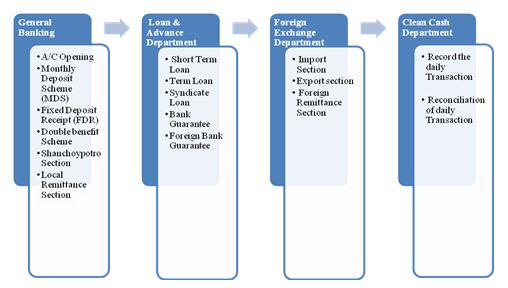 Flow Chart of AB Bank Ltd. Karwan Bazar Branch