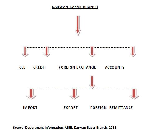 Flow Chart of Internship Organogram in AB Bank Ltd of Karwan Bazar Branch