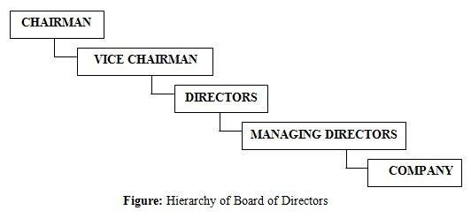 Hierarchy of Board of Directors
