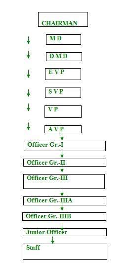 Hierarchy of NBL