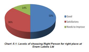 Levels of choosing Right Person for right place at