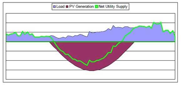 PV energy