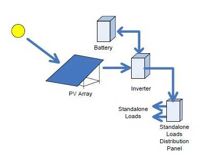 PV system with storage