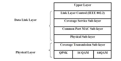 Protocol Layer