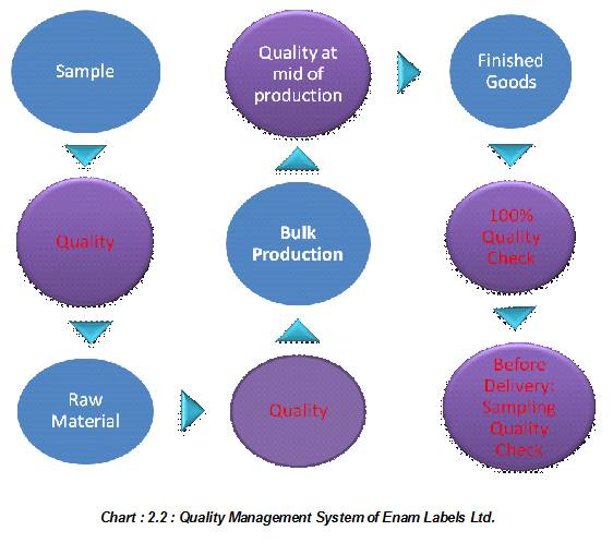 Quality Management System of Enam Labels Ltd