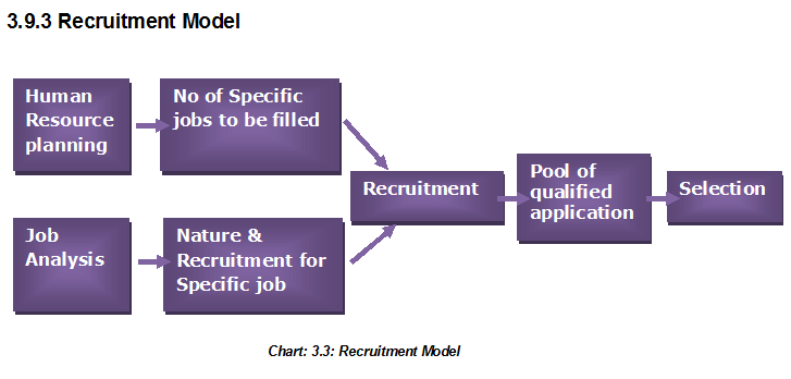 an analysis of the method and requirements of recruitment and selection of accountants Format of a toolkit on recruitment and selection proper job descriptions1 and staffing requirements dictated have standardized methods and procedures in.