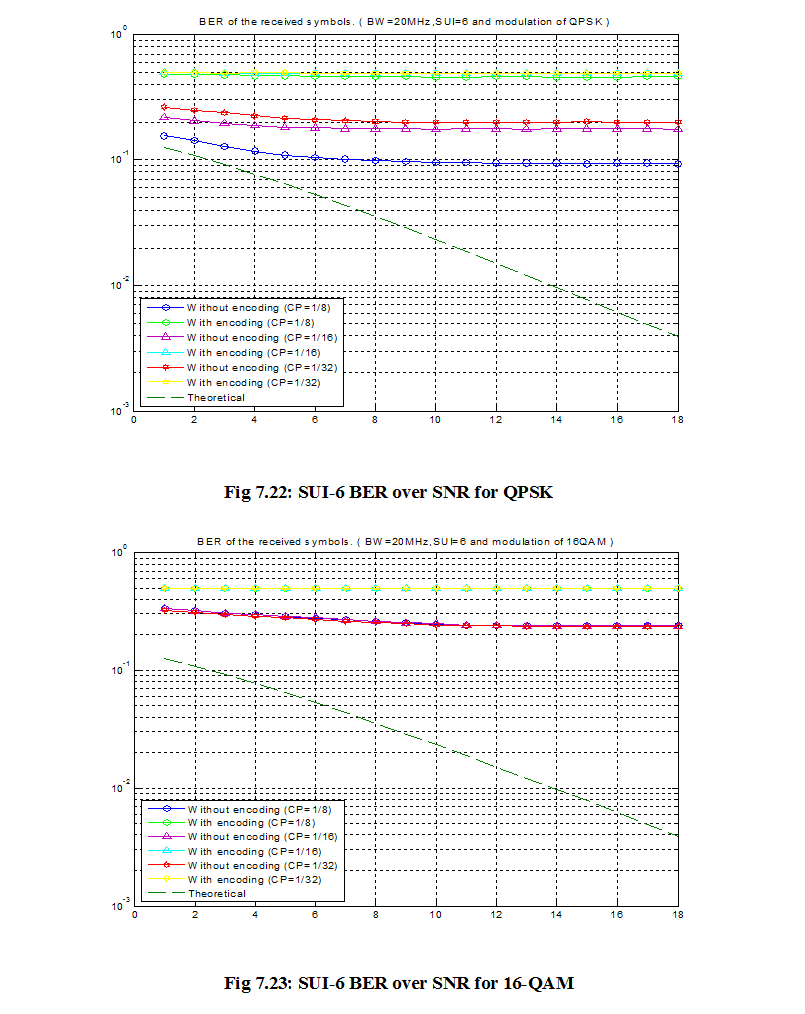 Performance analysis of IEEE 802.16d system using different modulation scheme under SUI channel with FEC