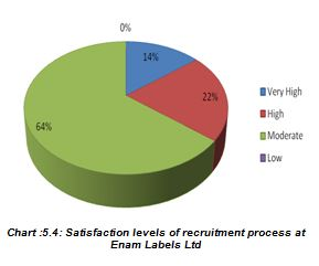 Satisfaction levels of recruitment process at